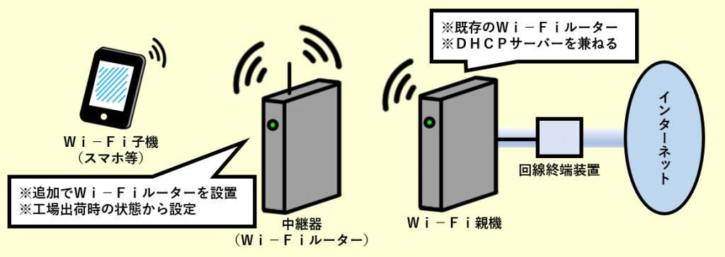 設定 器 バッファロー 中継 バッファローの中継機の設定方法、つながらない対策(キホンの基本)